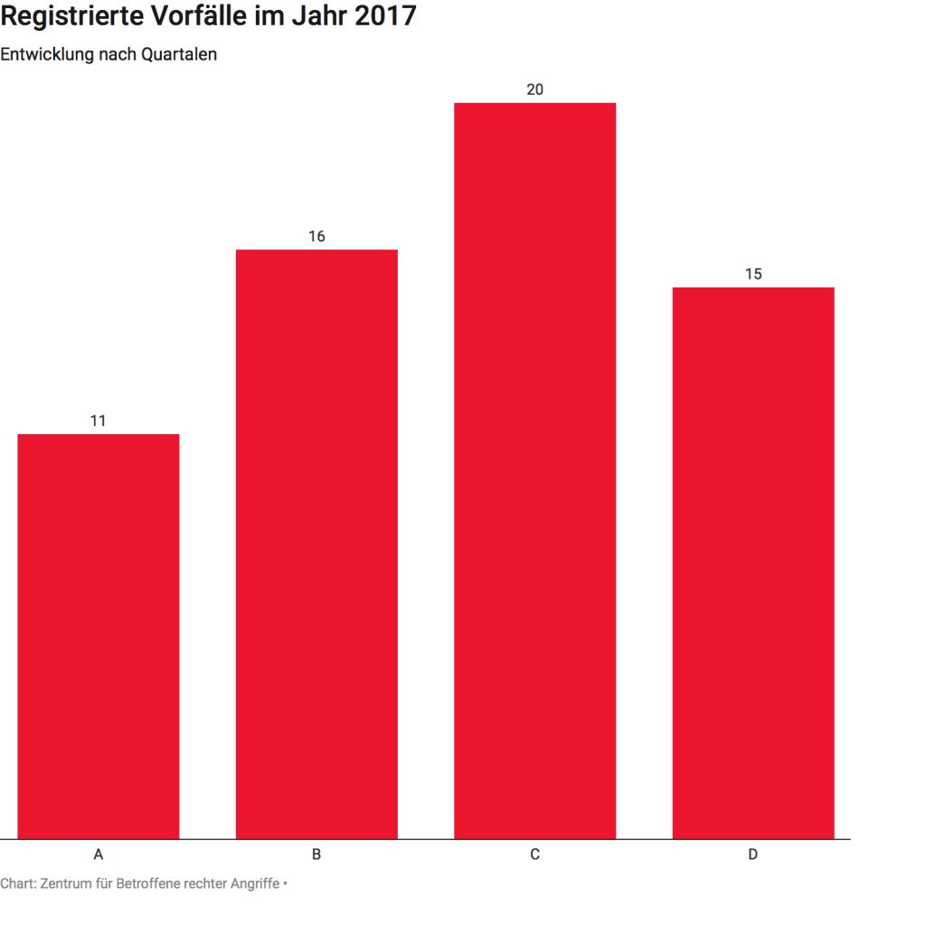 Registrierte Vorfälle im Jahr 2017